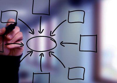 Agile transformation of a marketing organization ~300 people – 30 teams